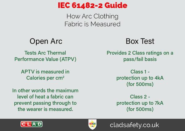IEC-61482-2-Guide