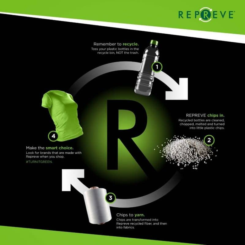 repreve-recycling