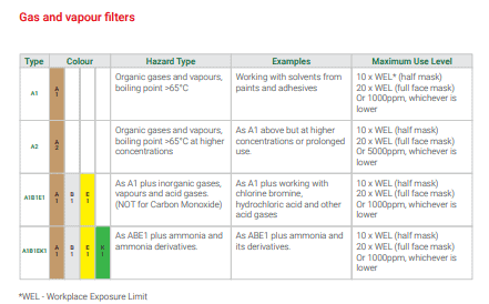 respiratory gas filter levels